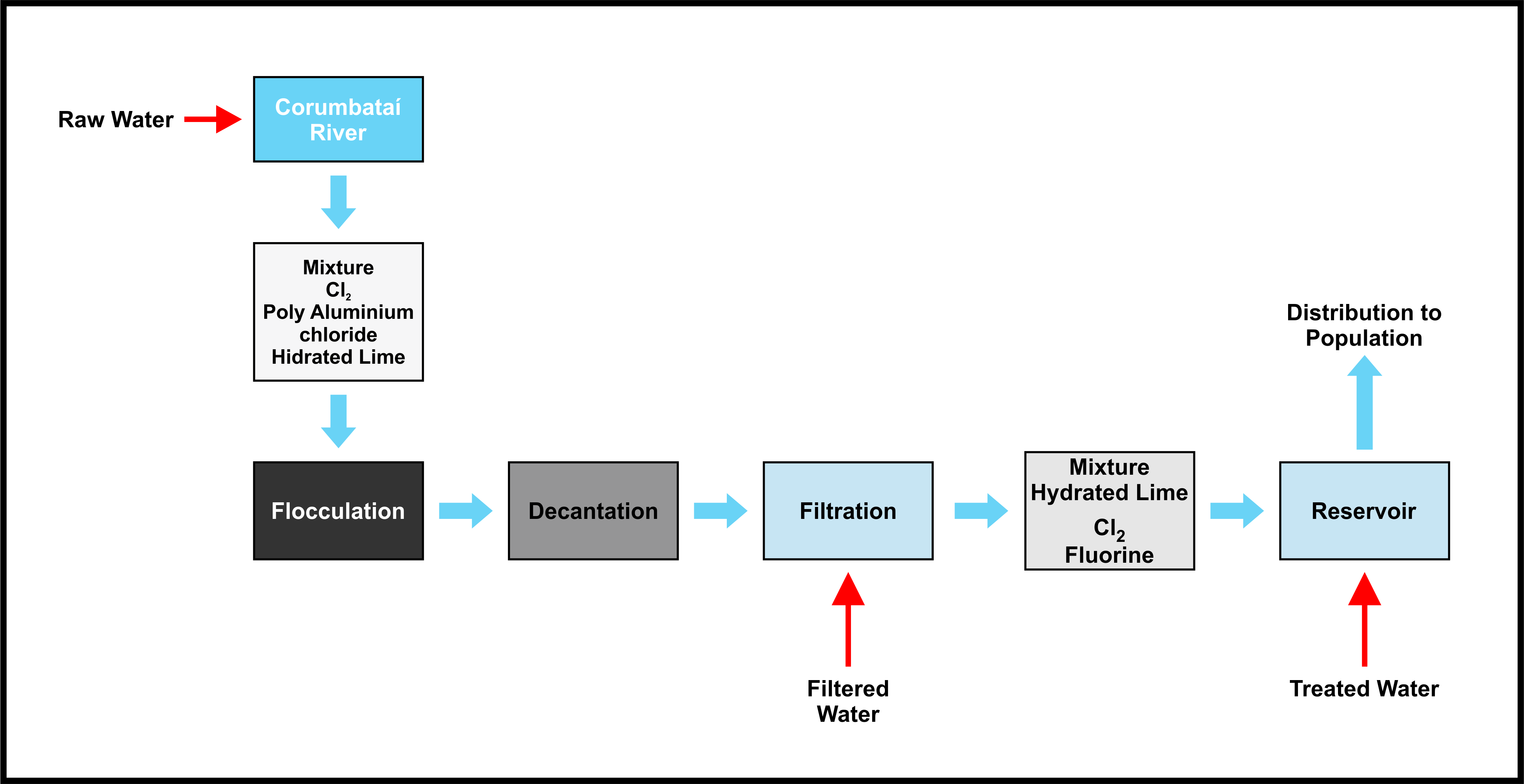 Process steps for the Water Treatment