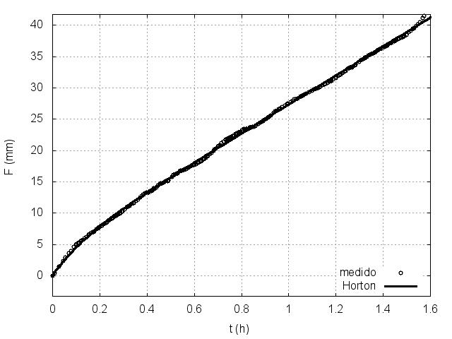 Infiltración medida versus calculada por el modelo de Horton